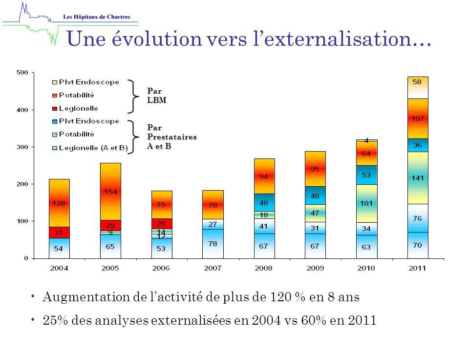 Par LBM Par Prestataires A et B Une évolution vers lexternalisation… Augmentation de lactivité de plus de 120 % en 8 ans 25% des analyses externalisées en 2004 vs 60% en 2011