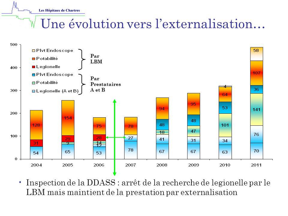 Par LBM Par Prestataires A et B Une évolution vers lexternalisation… Inspection de la DDASS : arrêt de la recherche de legionelle par le LBM mais maintient de la prestation par externalisation
