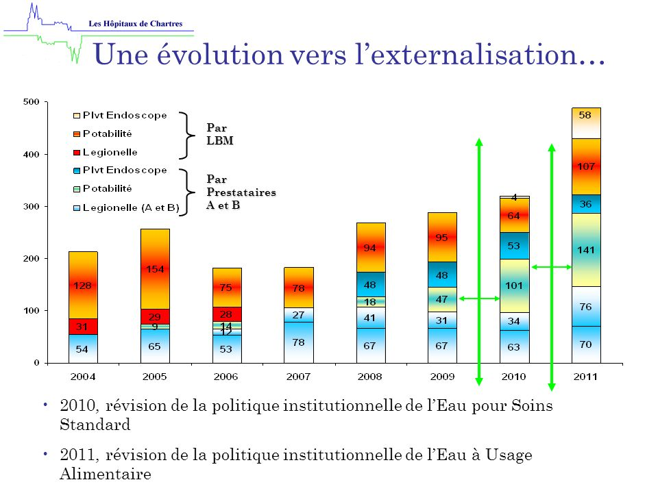 Par LBM Par Prestataires A et B Une évolution vers lexternalisation… Fin 2010, révision de la politique de contrôle microbiologique des endoscopes Début 2011, changement de prestataire A