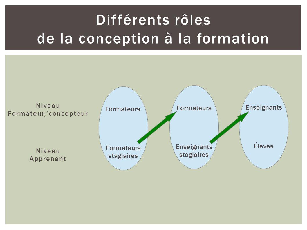 Différents rôles de la conception à la formation Niveau Formateur/concepteur Niveau Apprenant Formateurs stagiaires Formateurs Enseignants stagiaires Enseignants Élèves