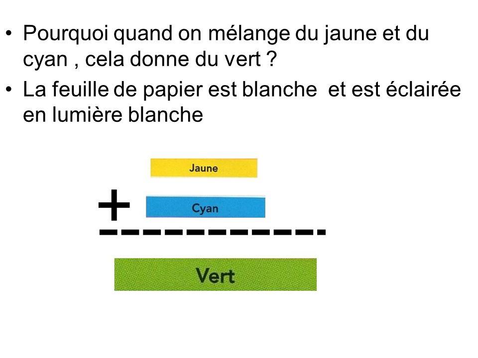 Pourquoi quand on mélange du jaune et du cyan, cela donne du vert ? La feuille de papier est blanche et est éclairée en lumière blanche