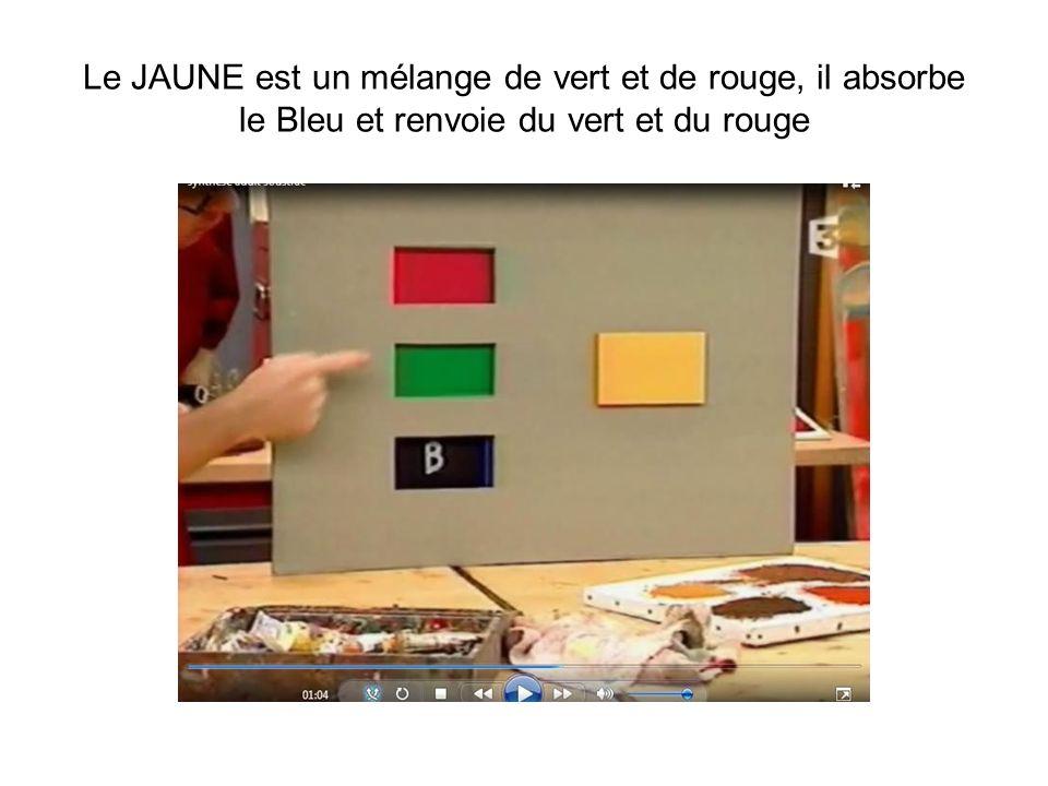 Le JAUNE est un mélange de vert et de rouge, il absorbe le Bleu et renvoie du vert et du rouge