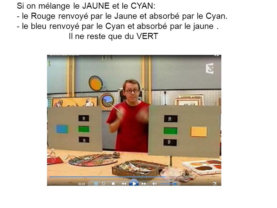 . Si on mélange le JAUNE et le CYAN: - le Rouge renvoyé par le Jaune et absorbé par le Cyan. - le bleu renvoyé par le Cyan et absorbé par le jaune. Il
