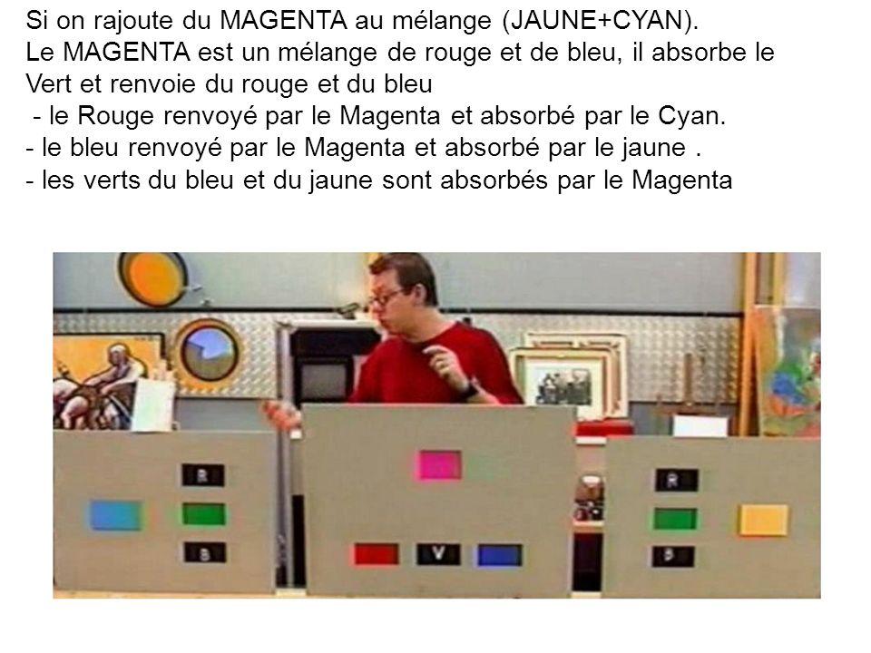 Si on rajoute du MAGENTA au mélange (JAUNE+CYAN). Le MAGENTA est un mélange de rouge et de bleu, il absorbe le Vert et renvoie du rouge et du bleu - l