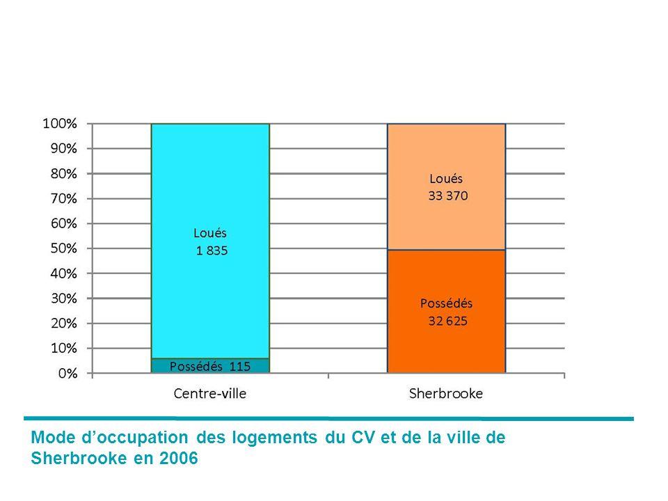 Mode doccupation des logements du CV et de la ville de Sherbrooke en 2006