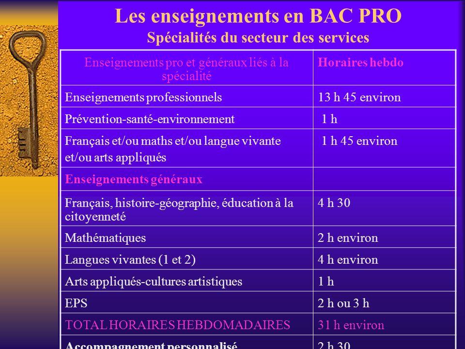 Les enseignements en BAC PRO Spécialités du secteur des services Enseignements pro et généraux liés à la spécialité Horaires hebdo Enseignements profe