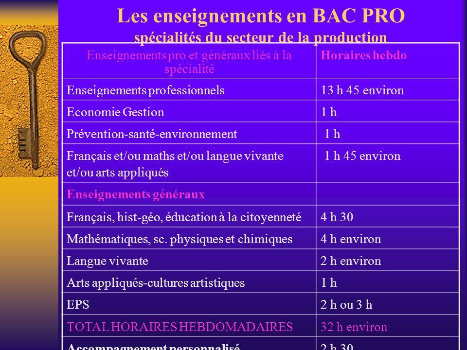 Les enseignements en BAC PRO spécialités du secteur de la production Enseignements pro et généraux liés à la spécialité Horaires hebdo Enseignements p