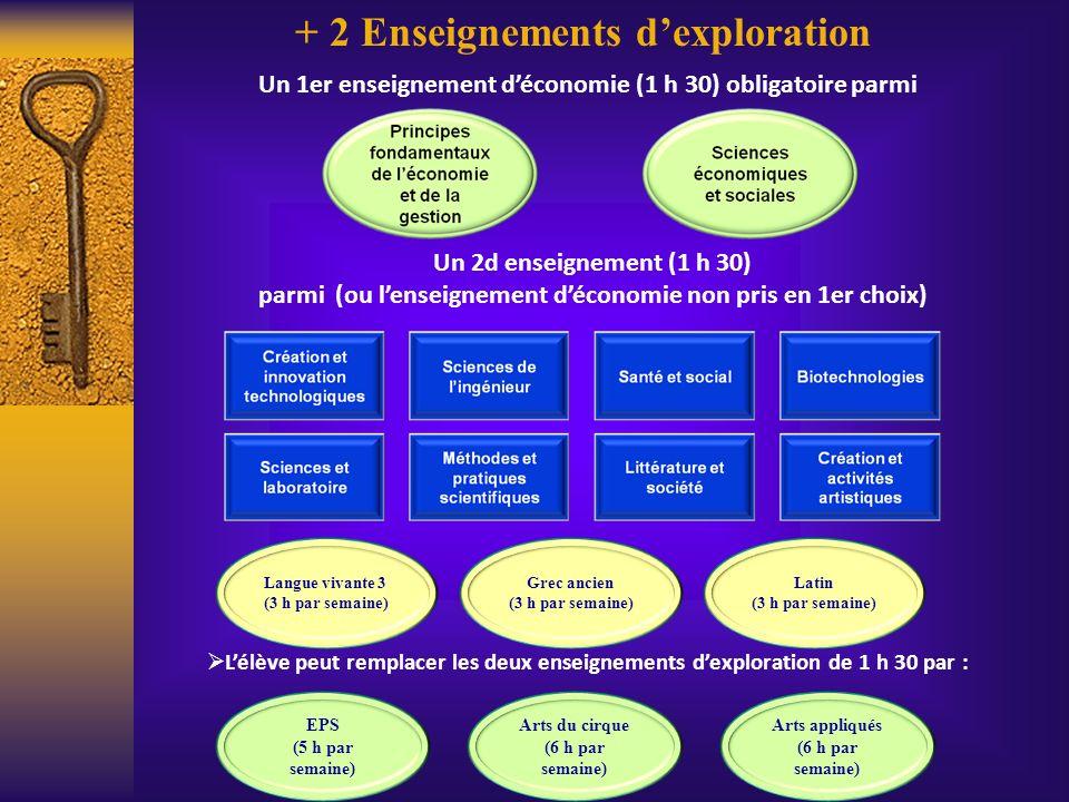 Un 1er enseignement déconomie (1 h 30) obligatoire parmi Un 2d enseignement (1 h 30) parmi (ou lenseignement déconomie non pris en 1er choix) Langue v