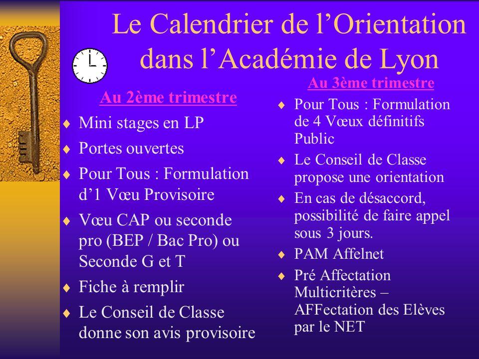 Le Calendrier de lOrientation dans lAcadémie de Lyon Au 2ème trimestre Mini stages en LP Portes ouvertes Pour Tous : Formulation d1 Vœu Provisoire Vœu