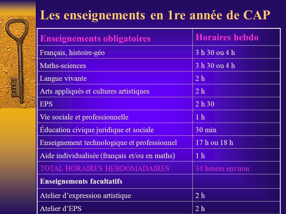 Les enseignements en 1re année de CAP Enseignements obligatoires Horaires hebdo Français, histoire-géo3 h 30 ou 4 h Maths-sciences3 h 30 ou 4 h Langue