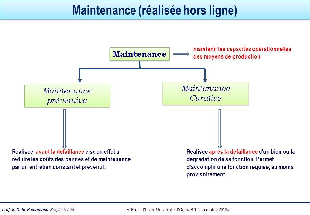 Prof. B. Ould Bouamama Polytech Lille « École dhiver, Université dOran. 9-12 décembre 2013» MaintenanceMaintenance Maintenance préventive Maintenance