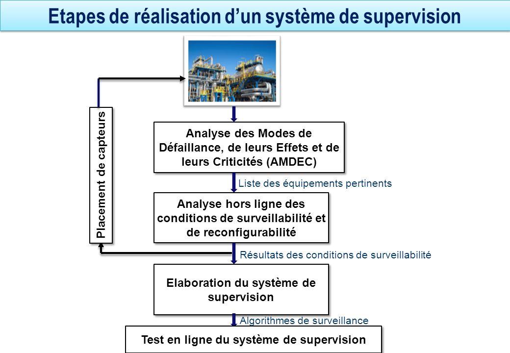 Etapes de réalisation dun système de supervision Analyse des Modes de Défaillance, de leurs Effets et de leurs Criticités (AMDEC) Analyse hors ligne d