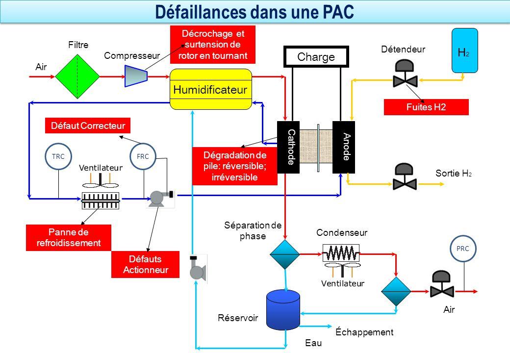 Défaillances dans une PAC Anode Humidificateur Filtre Charge H2H2 Air Compresseur Condenseur Séparation de phase Réservoir Eau Échappement Sortie H 2