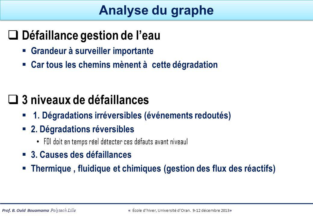 Prof. B. Ould Bouamama Polytech Lille « École dhiver, Université dOran. 9-12 décembre 2013» Analyse du graphe Défaillance gestion de leau Grandeur à s
