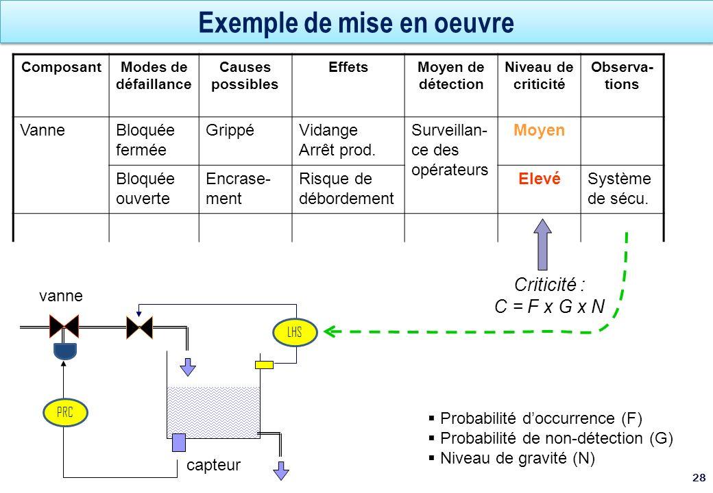 Exemple de mise en oeuvre 28 ComposantModes de défaillance Causes possibles EffetsMoyen de détection Niveau de criticité Observa- tions VanneBloquée f