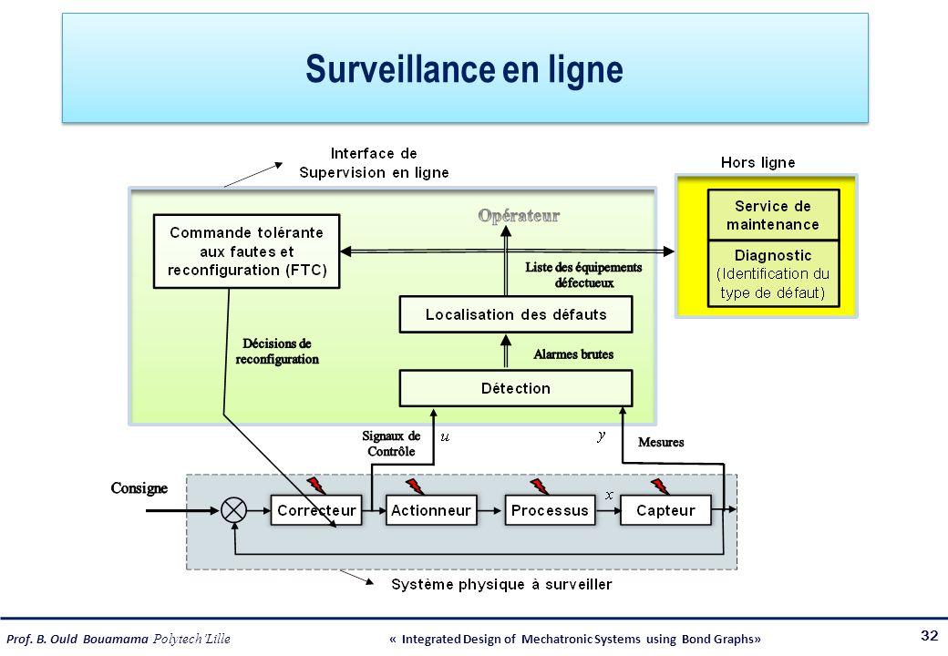 Prof. B. Ould Bouamama PolytechLille « Integrated Design of Mechatronic Systems using Bond Graphs» Surveillance en ligne 32