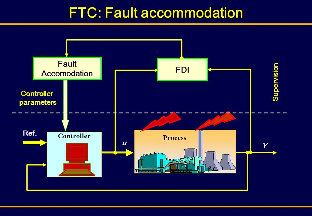 FTC: Fault accommodation Process Controller FDI Fault Accomodation Controller parameters Ref. Y u Supervision