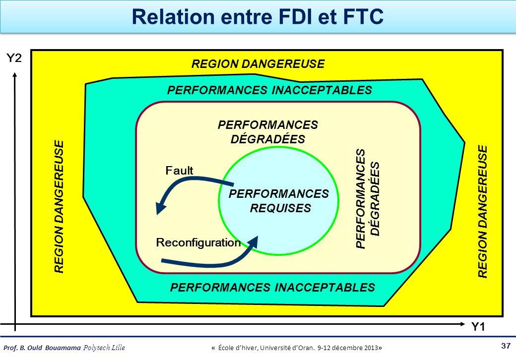 Prof. B. Ould Bouamama Polytech Lille « École dhiver, Université dOran. 9-12 décembre 2013» Relation entre FDI et FTC 37 REGION DANGEREUSE PERFORMANCE