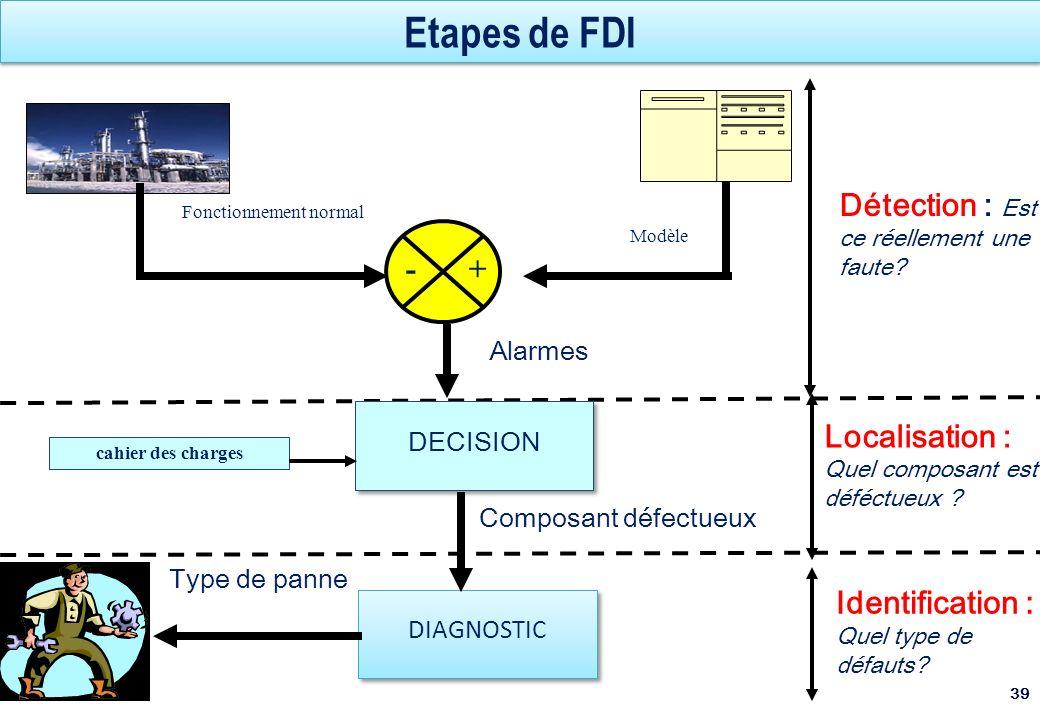 Etapes de FDI 39 Alarmes Fonctionnement normal Modèle + - DIAGNOSTIC Type de panne Détection : Est ce réellement une faute? Localisation : Quel compos