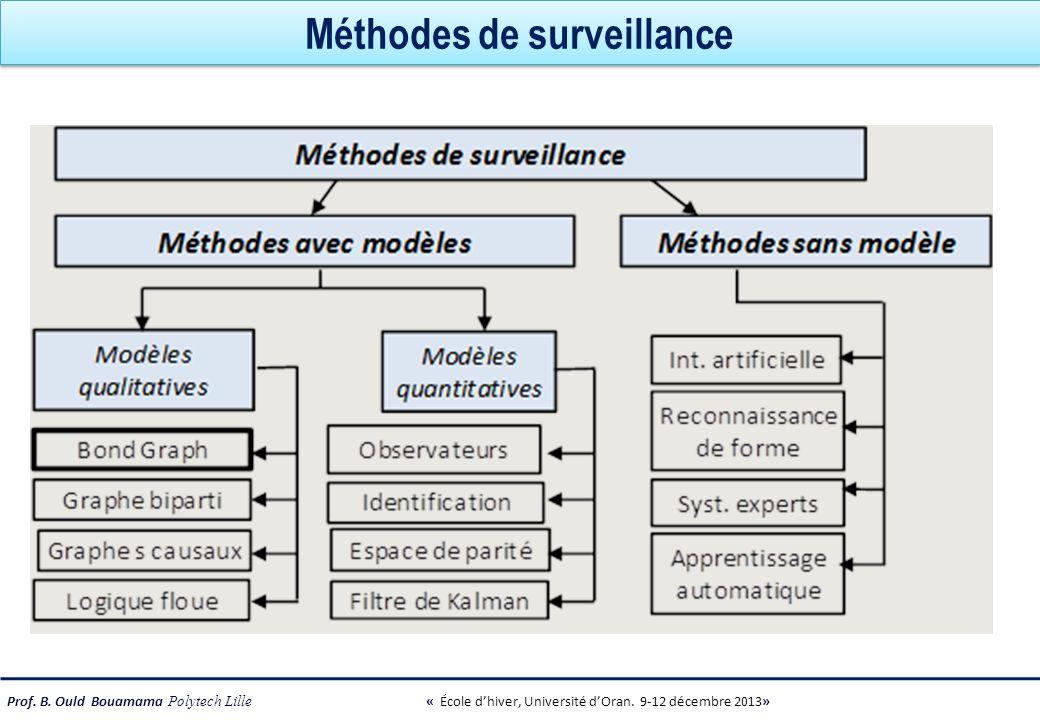 Prof. B. Ould Bouamama Polytech Lille « École dhiver, Université dOran. 9-12 décembre 2013» Méthodes de surveillance