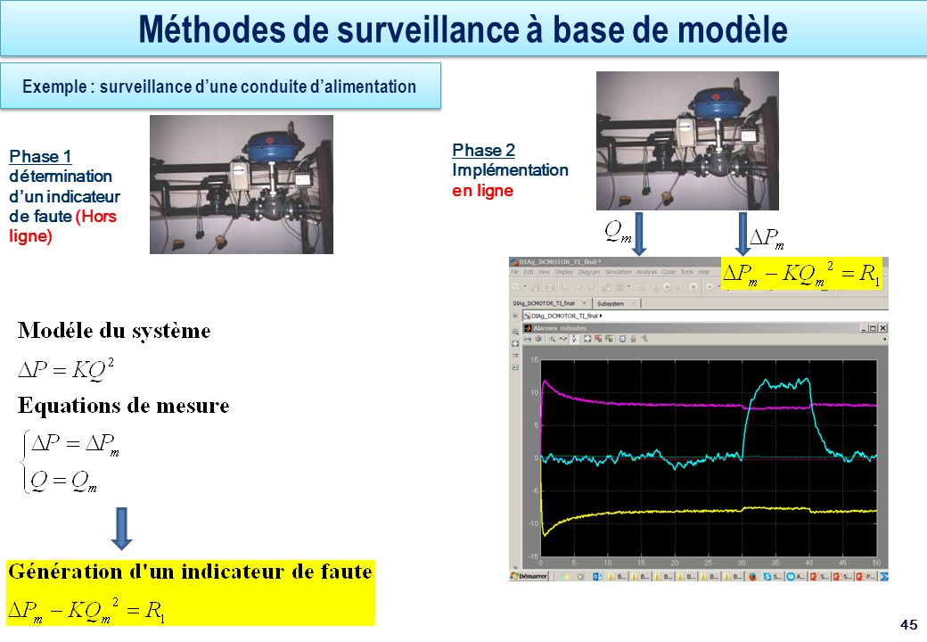 Méthodes de surveillance à base de modèle 45 Exemple : surveillance dune conduite dalimentation Différence de pression Pr(t) Phase 1 détermination dun