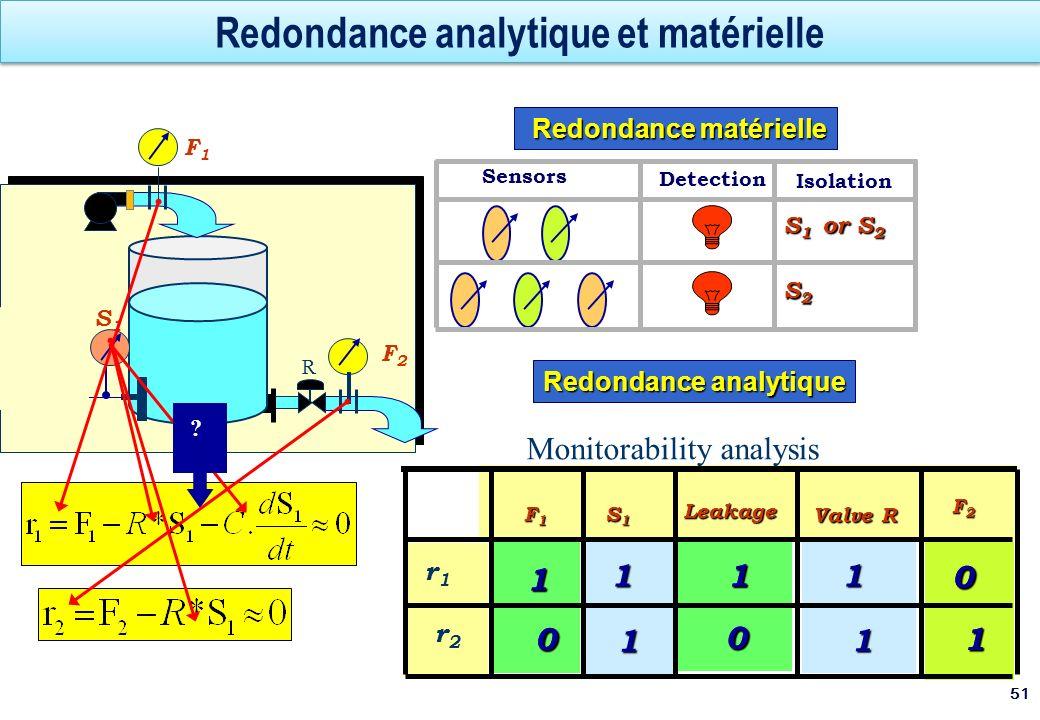 Redondance analytique et matérielle 51 R S 1 or S 2 S2S2S2S2 Redondance matérielle Redondance matérielle Detection Isolation Sensors S3S3 S2S2 S1S1 F2
