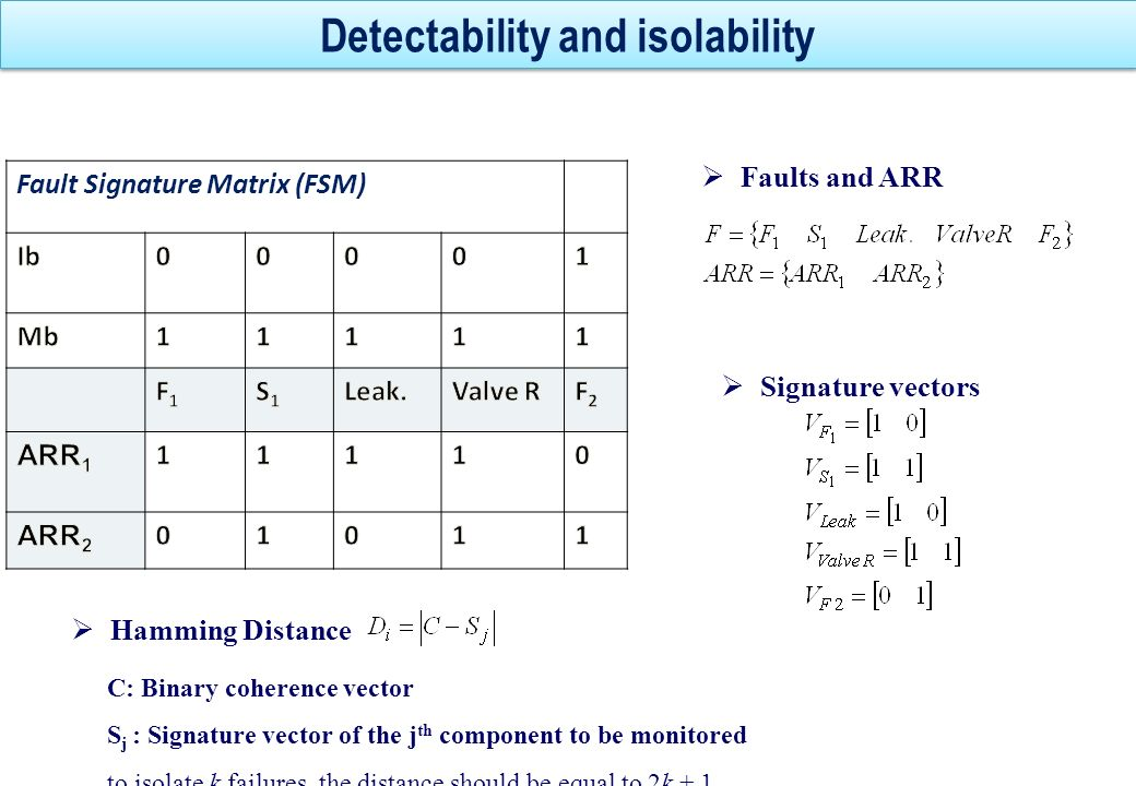 Detectability and isolability Faults and ARR Fault Signature Matrix (FSM) Signature vectors Hamming Distance C: Binary coherence vector S j : Signatur