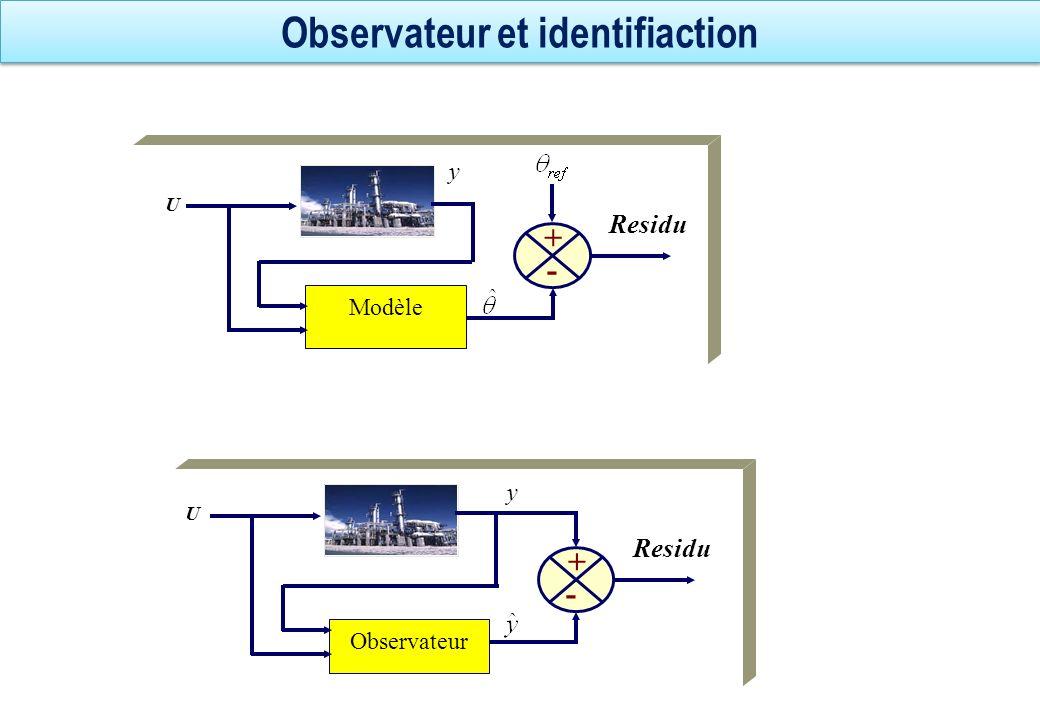 Observateur et identifiaction y Modèle U y Residu + - y Observateur U y Residu + -
