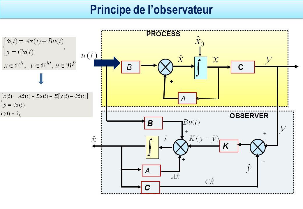 Principe de lobservateur A C + B PROCESS B K AA C + - + + OBSERVER
