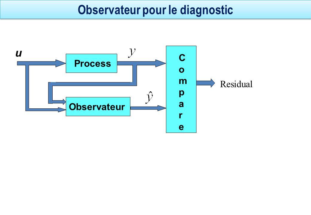 Observateur pour le diagnostic Residual Process Observateur CompareCompare u