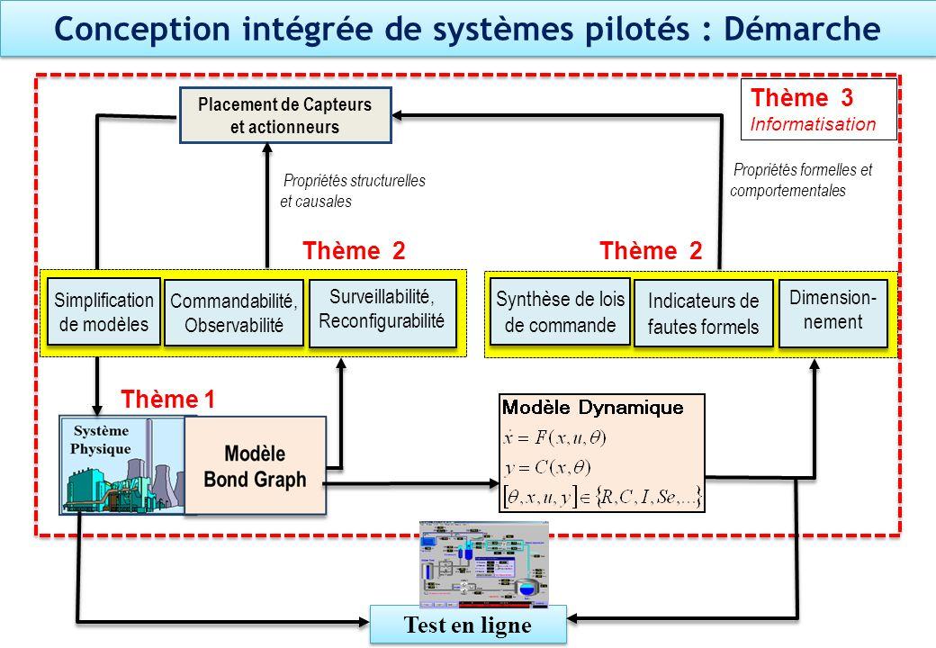 Conception intégrée de systèmes pilotés : Démarche Thème 1 Propriétés formelles et comportementales Indicateurs de fautes formels Dimension- nement Sy