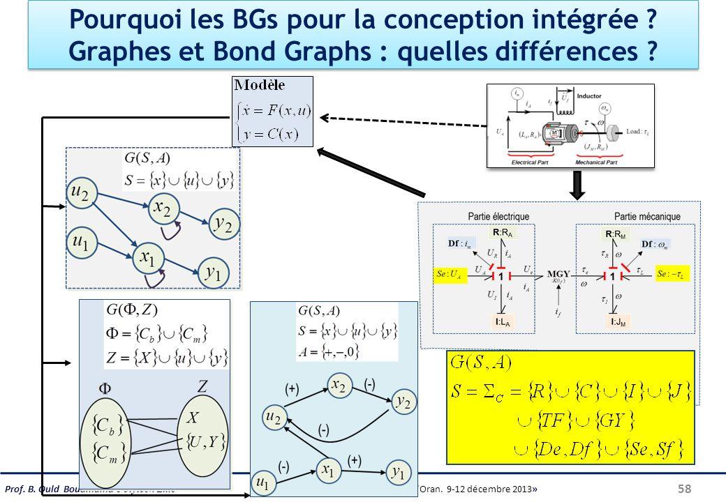 Prof. B. Ould Bouamama Polytech Lille « École dhiver, Université dOran. 9-12 décembre 2013» Pourquoi les BGs pour la conception intégrée ? Graphes et