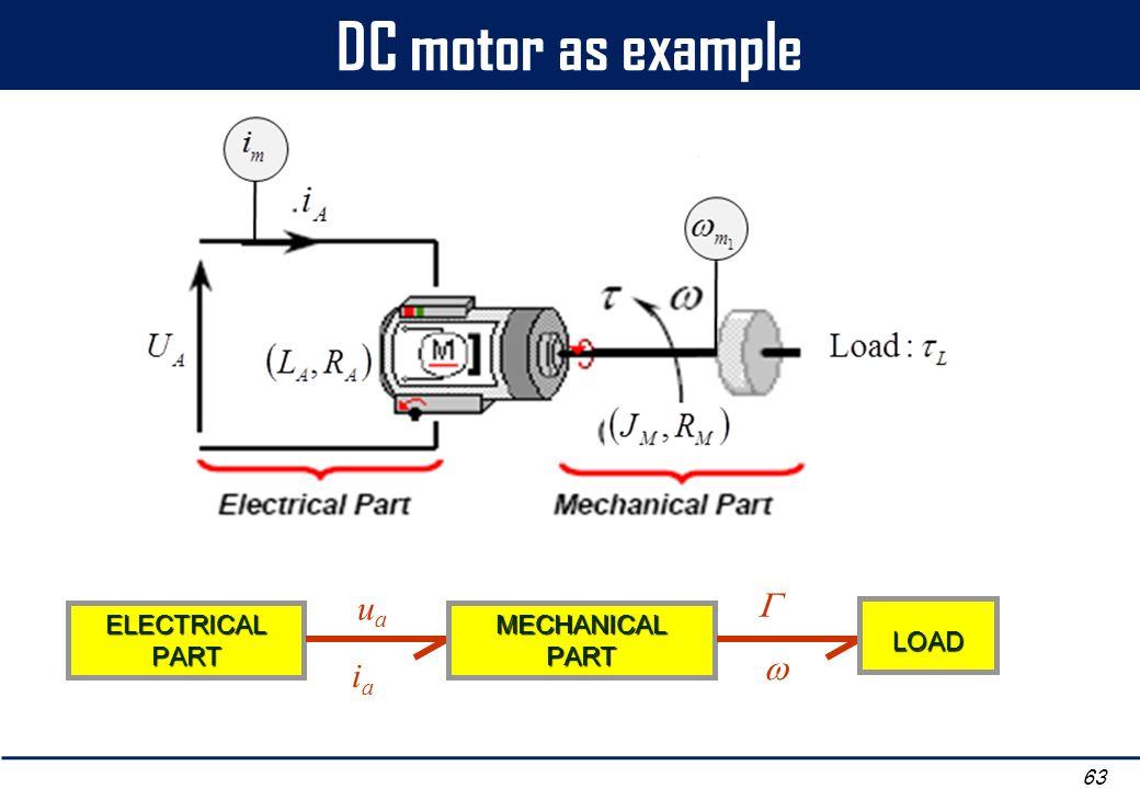 DC motor as example 63 ELECTRICAL PART u a iaia MECHANICALPART LOAD