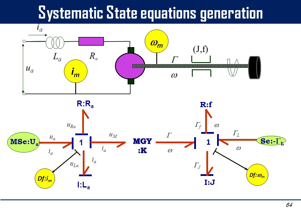 Systematic State equations generation 64 uaua iaia (J,f) RaRa LaLa imim m MSe:U a iaia uaua 1 L I:J R:f Se:- L f J 1 R:R a I:L a uMuM iaia u Ra u La i