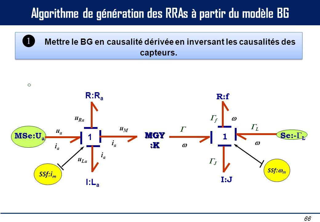 Algorithme de génération des RRAs à partir du modèle BG 66 Mettre le BG en causalité dérivée en inversant les causalités des capteurs. MSe:U a iaia ua