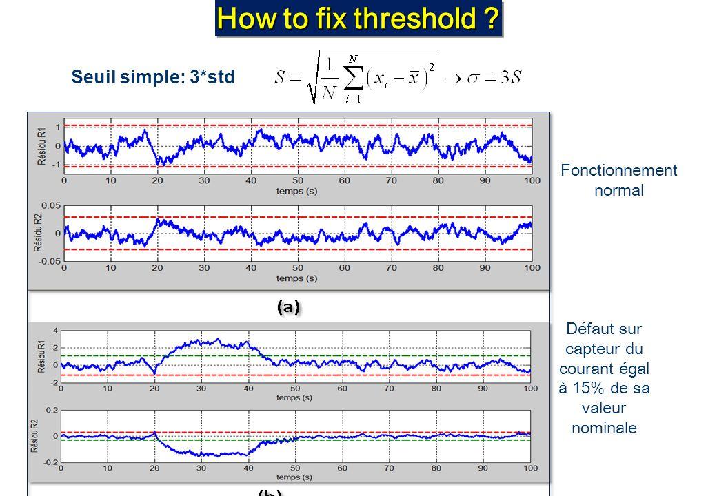How to fix threshold ? Défaut sur capteur du courant égal à 15% de sa valeur nominale Fonctionnement normal Seuil simple: 3*std