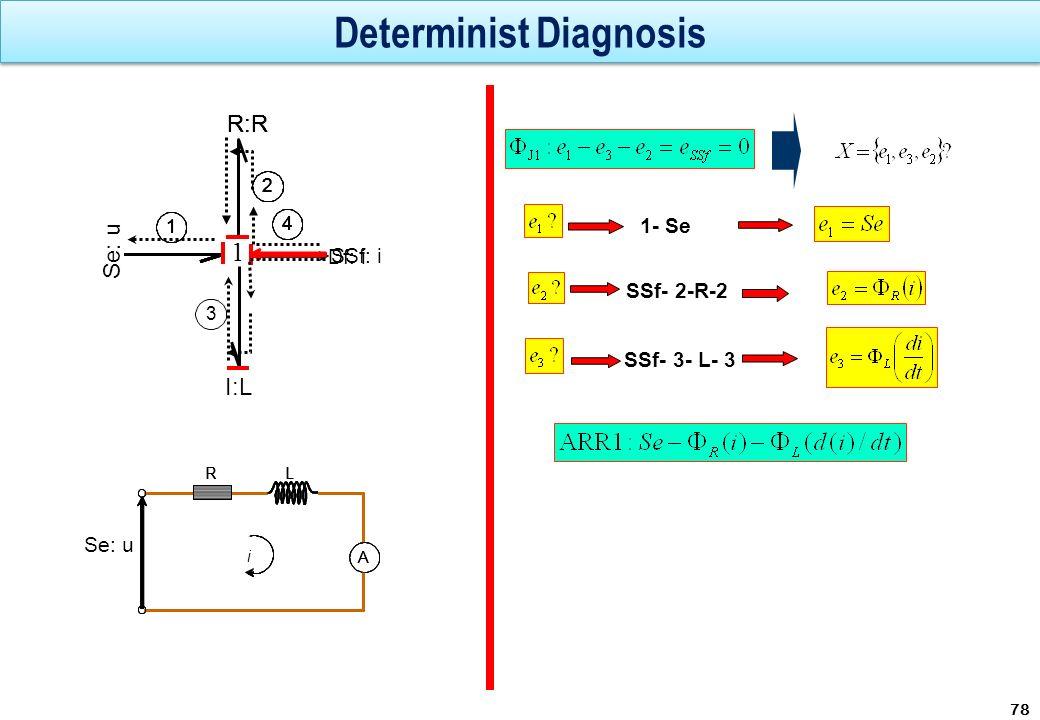 Determinist Diagnosis 78 I:L 3 1 Se: u R:R 1111 22224444 SSf: i Df: i 1- Se SSf- 2-R-2 SSf- 3- L- 3 R L i A R L i A R L Se: u i A