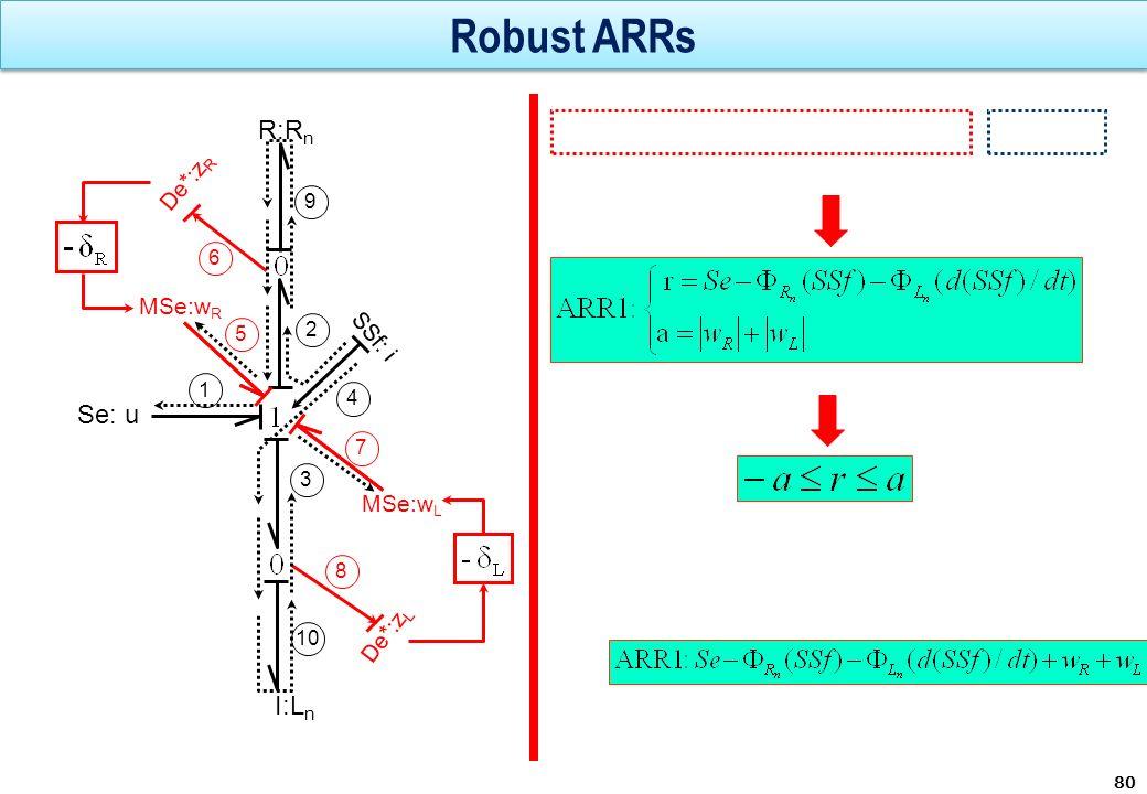Robust ARRs 80 MSe:w L R:R n I:L n De*:z L De*:z R Se: u SSf: i MSe:w R 1 2 3 5 4 7 8 9 10 6