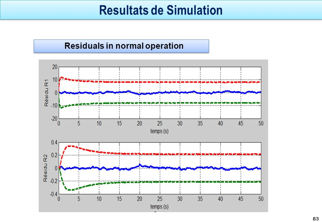 Resultats de Simulation 83 Residuals in normal operation