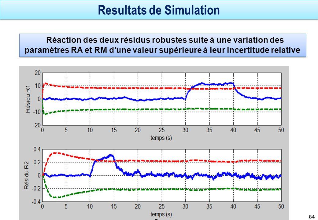 Resultats de Simulation 84 Réaction des deux résidus robustes suite à une variation des paramètres RA et RM d'une valeur supérieure à leur incertitude