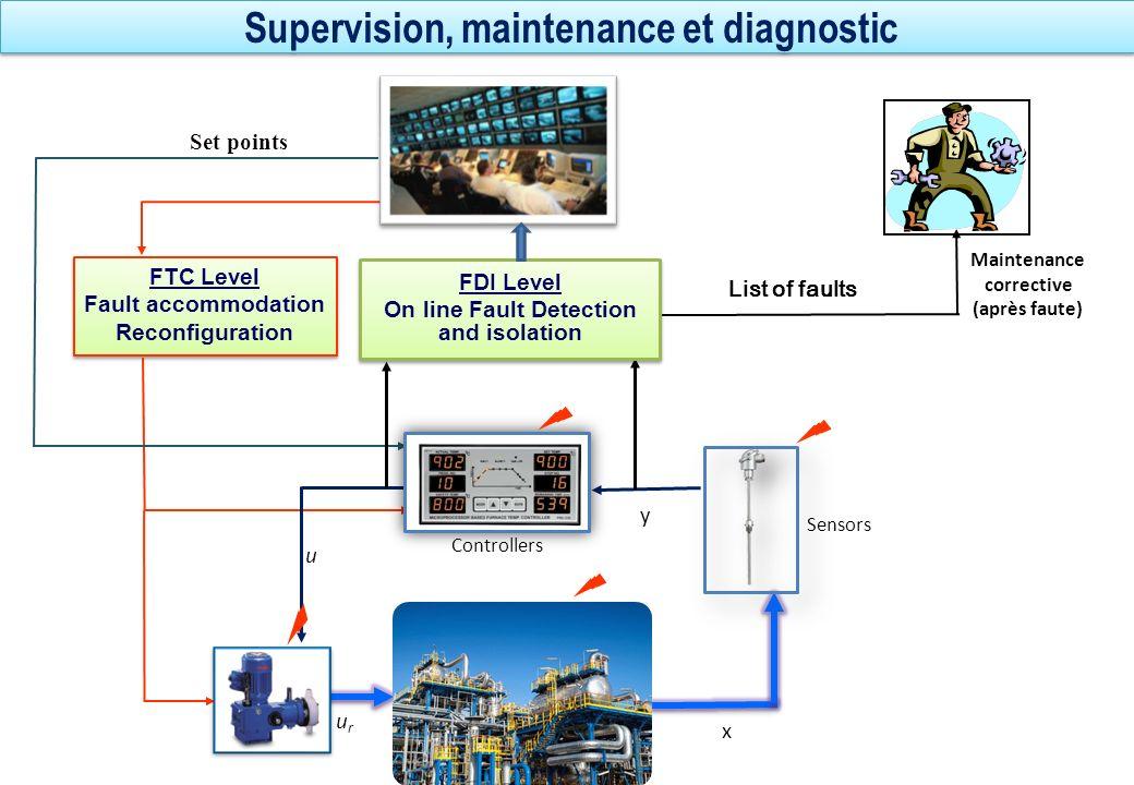 Supervision, maintenance et diagnostic FTC Level Fault accommodation Reconfiguration FTC Level Fault accommodation Reconfiguration List of faults Main