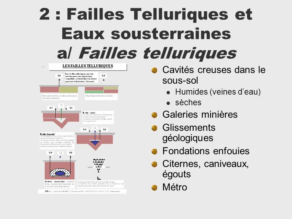 2 : Failles Telluriques et Eaux sousterraines a/ Failles telluriques Cavités creuses dans le sous-sol Humides (veines deau) sèches Galeries minières G