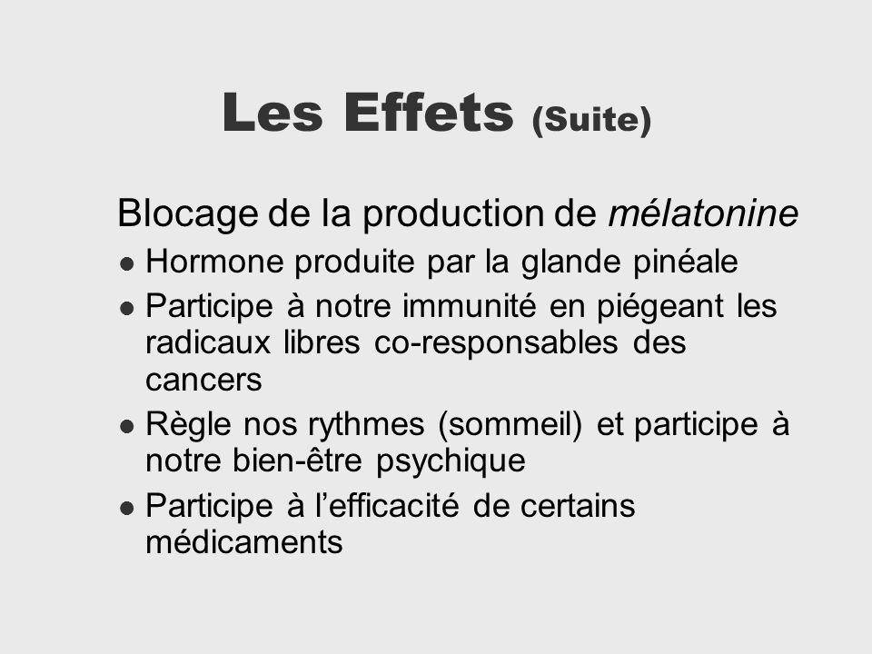 Les Effets (Suite) Blocage de la production de mélatonine Hormone produite par la glande pinéale Participe à notre immunité en piégeant les radicaux l