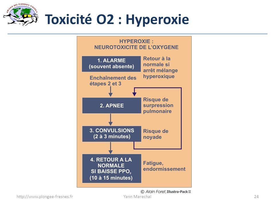 Toxicité O2 : Hyperoxie http://www.plongee-fresnes.frYann Marechal24