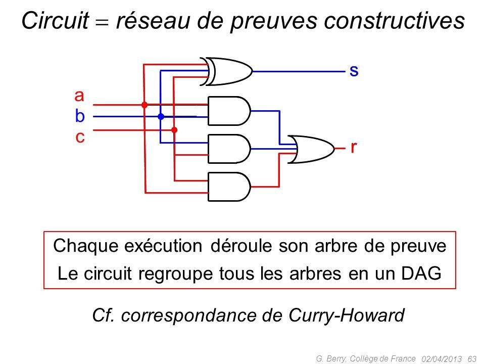 02/04/201362 G. Berry, Collège de France Constructive Pas de tiers exclu .