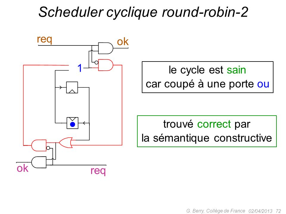 02/04/2013 71 G. Berry, Collège de France Scheduler cyclique round-robin-2 Cycle combinatoire .