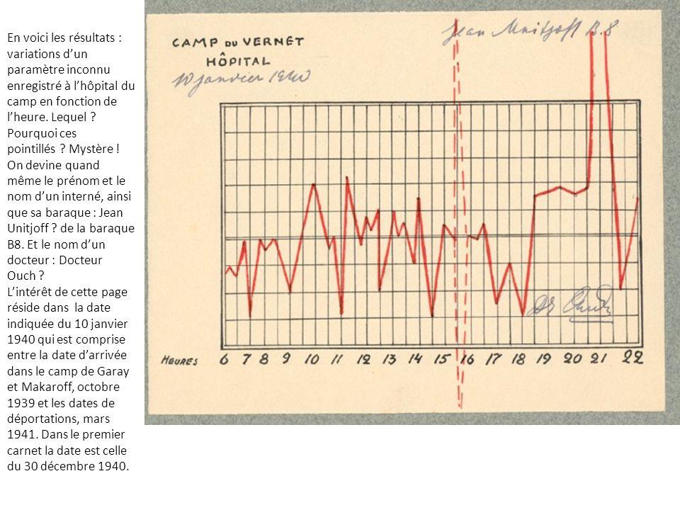En voici les résultats : variations dun paramètre inconnu enregistré à lhôpital du camp en fonction de lheure.