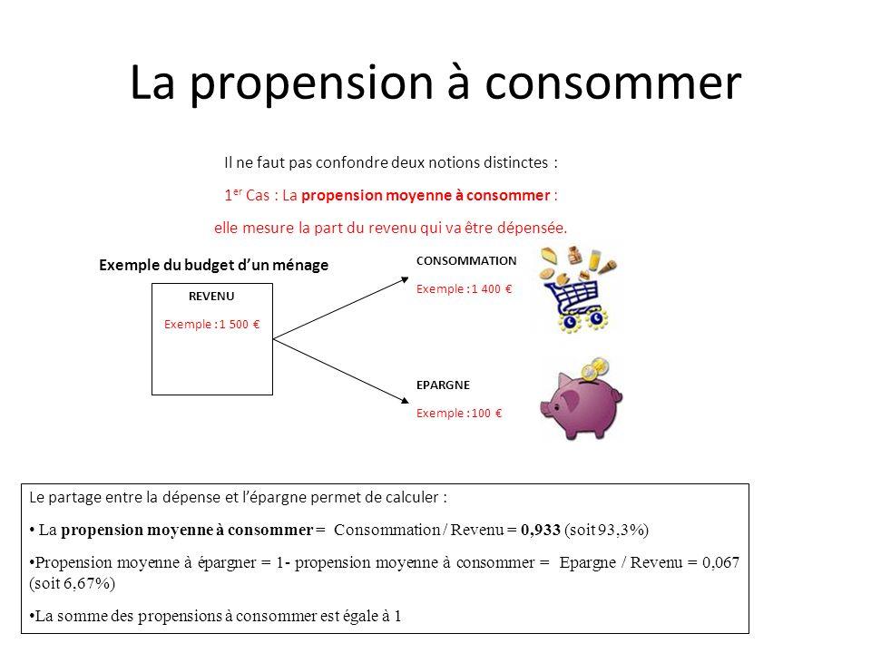 La propension à consommer Le partage entre la dépense et lépargne permet de calculer : La propension moyenne à consommer = Consommation / Revenu = 0,9
