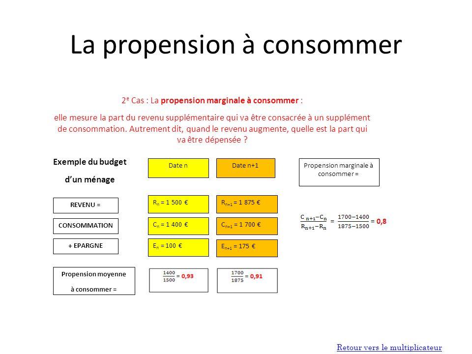 La propension à consommer 2 e Cas : La propension marginale à consommer : elle mesure la part du revenu supplémentaire qui va être consacrée à un supplément de consommation.