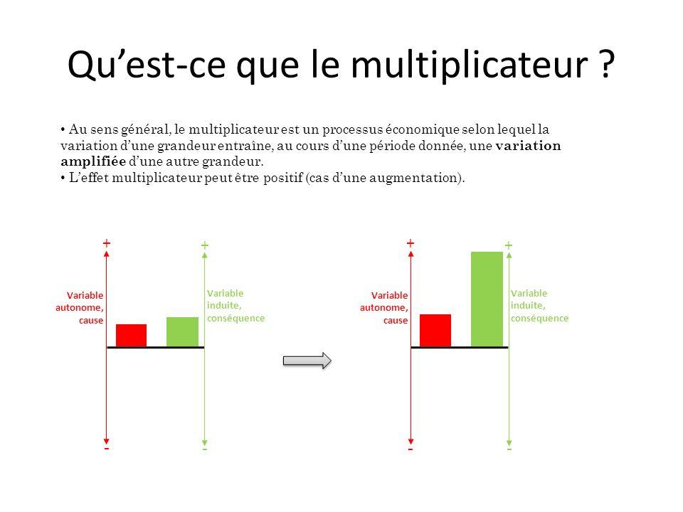 Quest-ce que le multiplicateur ? Variable autonome, cause Variable induite, conséquence + + - - Au sens général, le multiplicateur est un processus éc